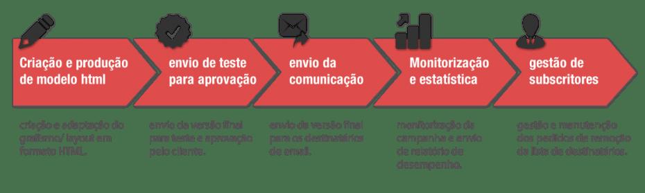 processo de email-marketing