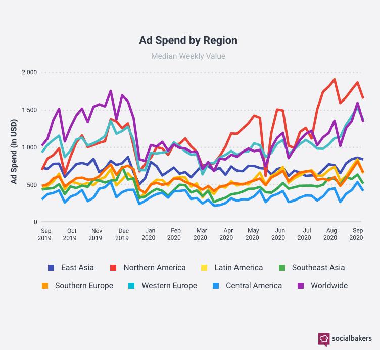 gráfico com os gastos globais em publicidade