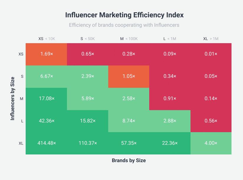 Influencer Marketing Efficiency Index