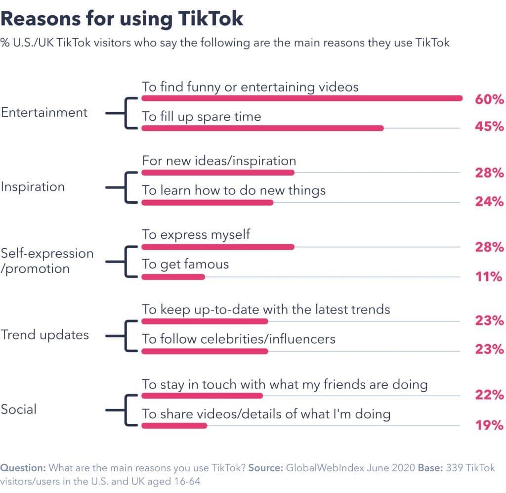 Porcentagem das razões que os usuários usam tiktok