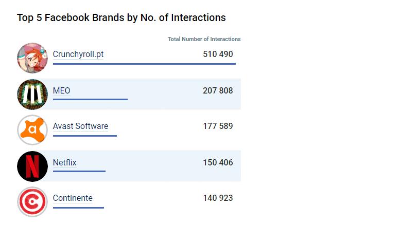 as 5 marcas com o maior número de interacção