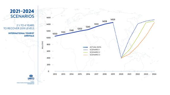 cenário do turismo em 2021-2024