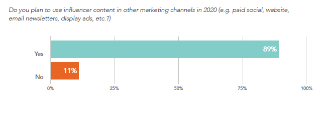 plan to use influencer content in other marketing channels in 2020