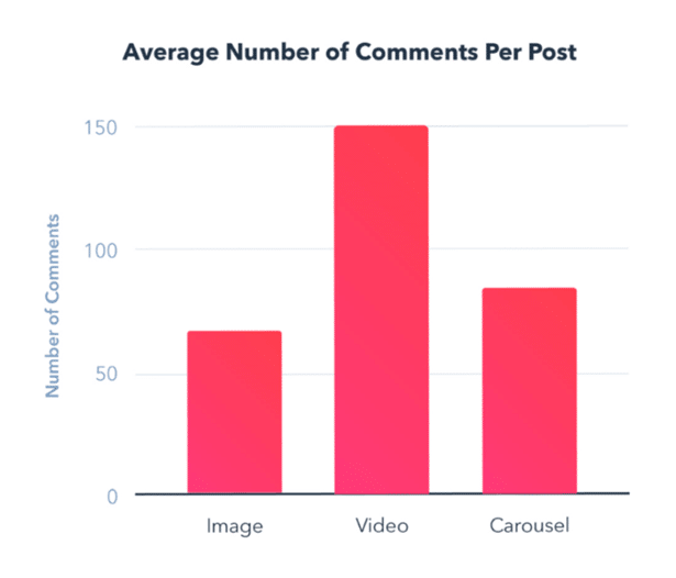Gráfico com o número médio de comentários por postagem