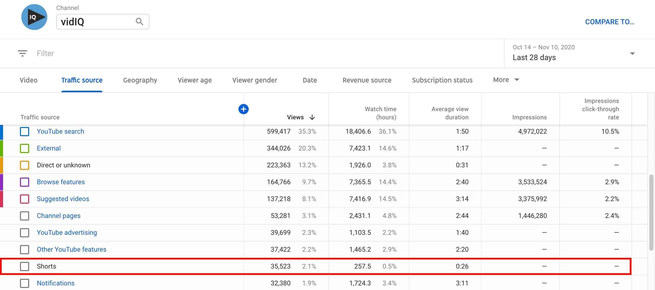 Youtube shorts analytics