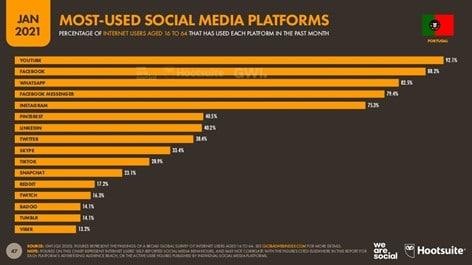 Redes sociais mais usadas em Portugal