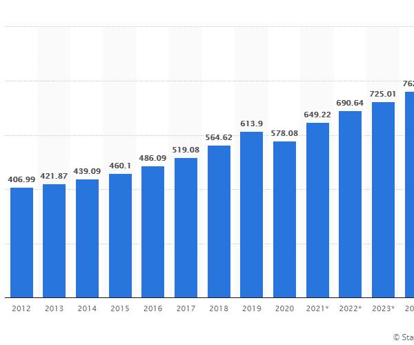 Global advertising revenue 2012-2014
