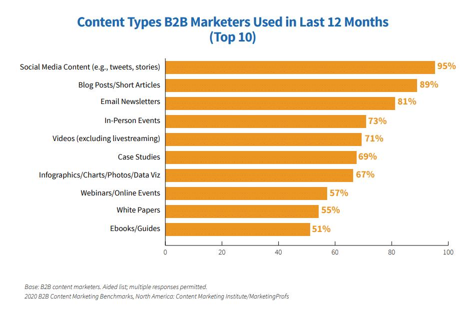 gráfico com o top 10 conteúdos b2b marketers