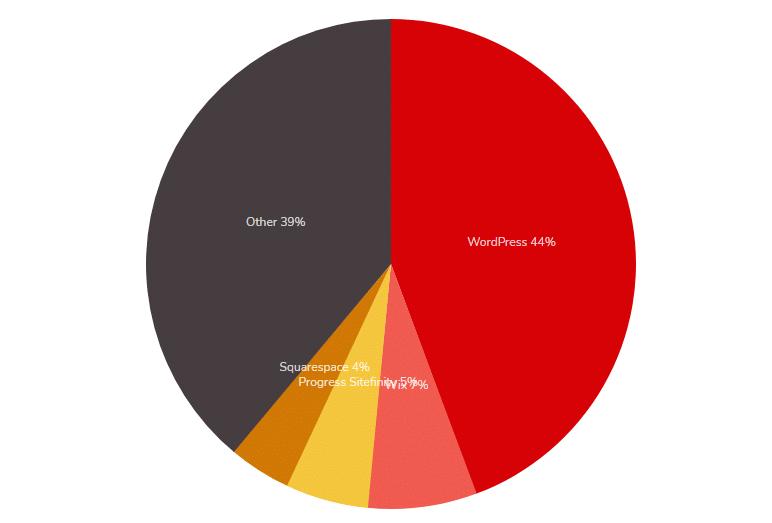 gráfico sobre distribuição do uso do CMS em toda a internet