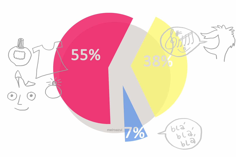 Gráfico: somos visuais