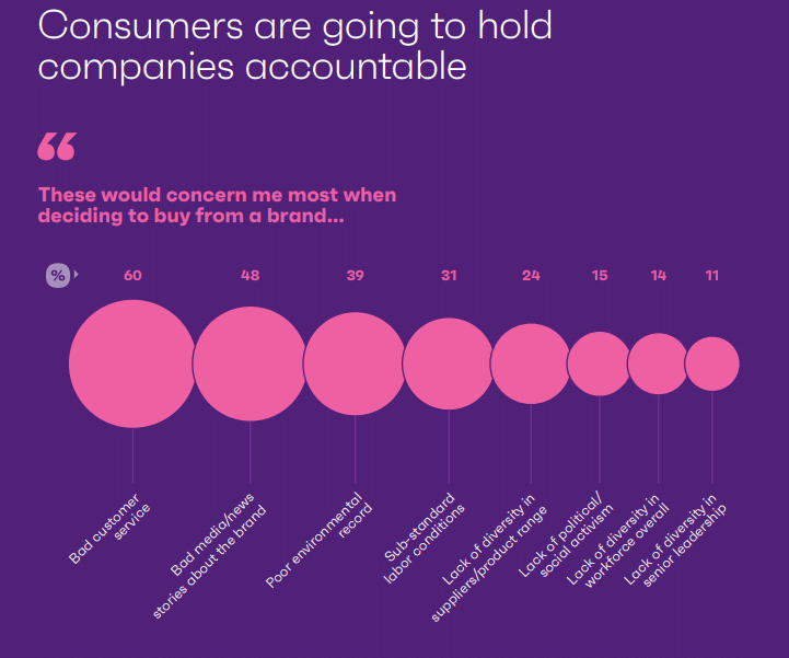 """gráfico sobre """"Consumers are going to hold companies accoutable"""""""